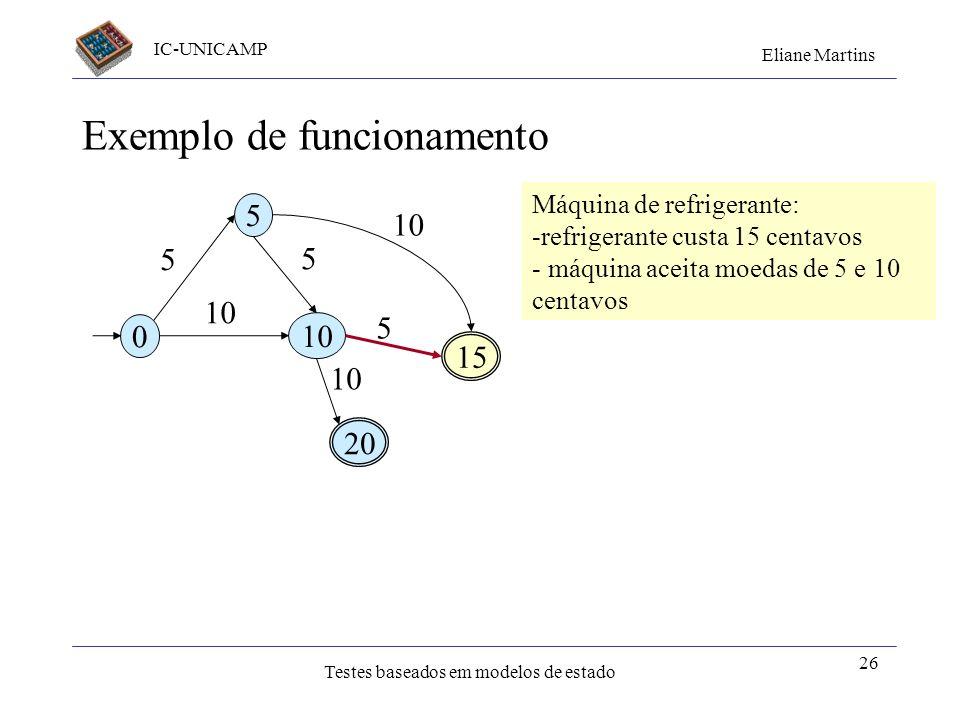 IC-UNICAMP Eliane Martins Testes baseados em modelos de estado 26 Exemplo de funcionamento 0 5 10 15 20 5 10 5 5 Máquina de refrigerante: -refrigerant