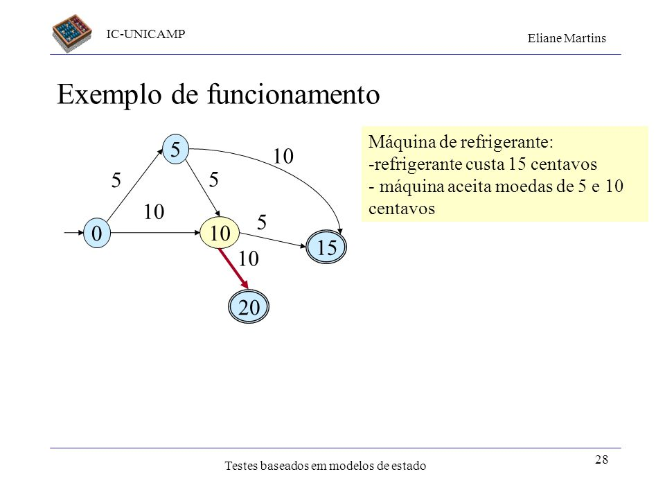 IC-UNICAMP Eliane Martins Testes baseados em modelos de estado 28 Exemplo de funcionamento 0 5 10 15 20 5 10 5 5 Máquina de refrigerante: -refrigerant