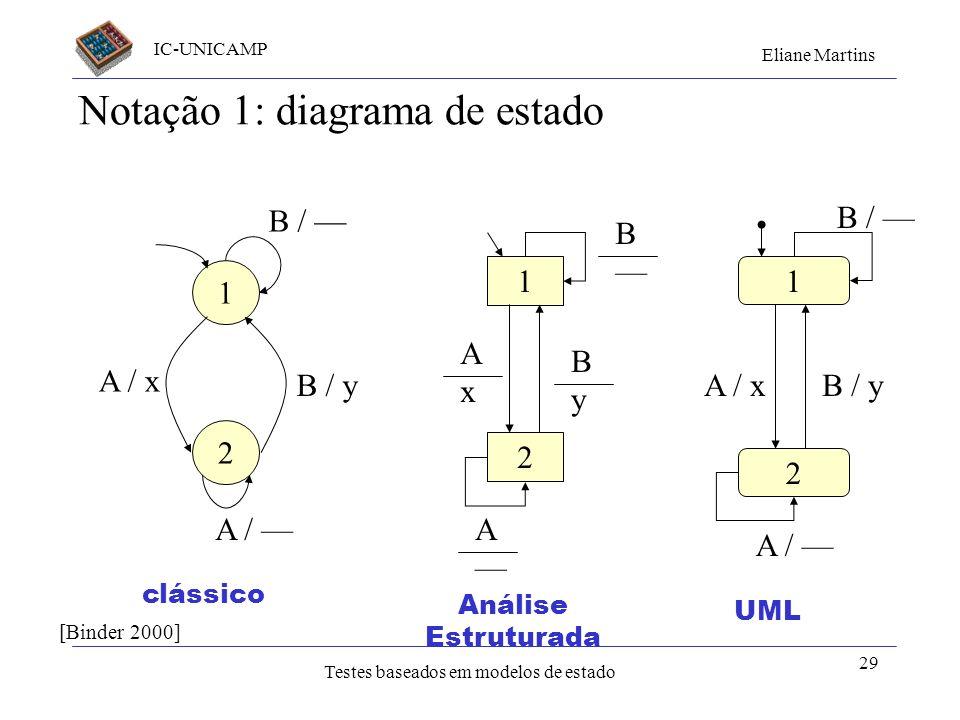 IC-UNICAMP Eliane Martins Testes baseados em modelos de estado 29 Notação 1: diagrama de estado 1 2 B / y A / B / A / x 1 2 B ByBy AxAx A 1 2 B / y A