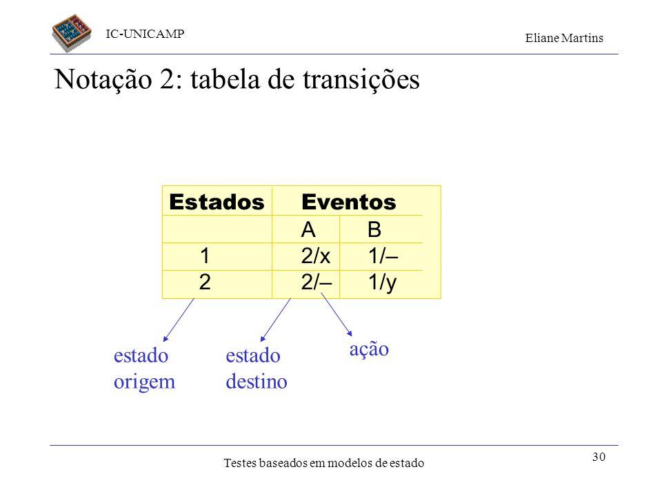 IC-UNICAMP Eliane Martins Testes baseados em modelos de estado 30 EstadosEventos AB 12/x1/– 22/–1/y Notação 2: tabela de transições estado destino açã