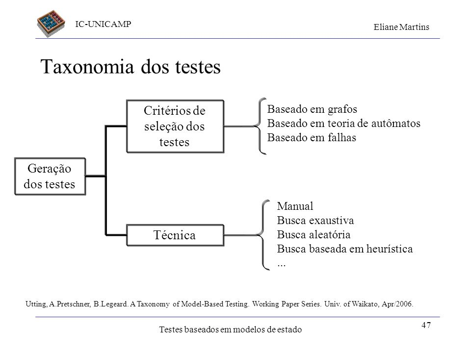 IC-UNICAMP Eliane Martins Testes baseados em modelos de estado 47 Taxonomia dos testes Utting, A.Pretschner, B.Legeard. A Taxonomy of Model-Based Test