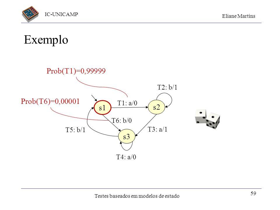 IC-UNICAMP Eliane Martins Testes baseados em modelos de estado Exemplo 59 s1 s2 s3 T1: a/0 T2: b/1 T6: b/0 T5: b/1 T3: a/1 T4: a/0 Prob(T1)=0,99999 Pr