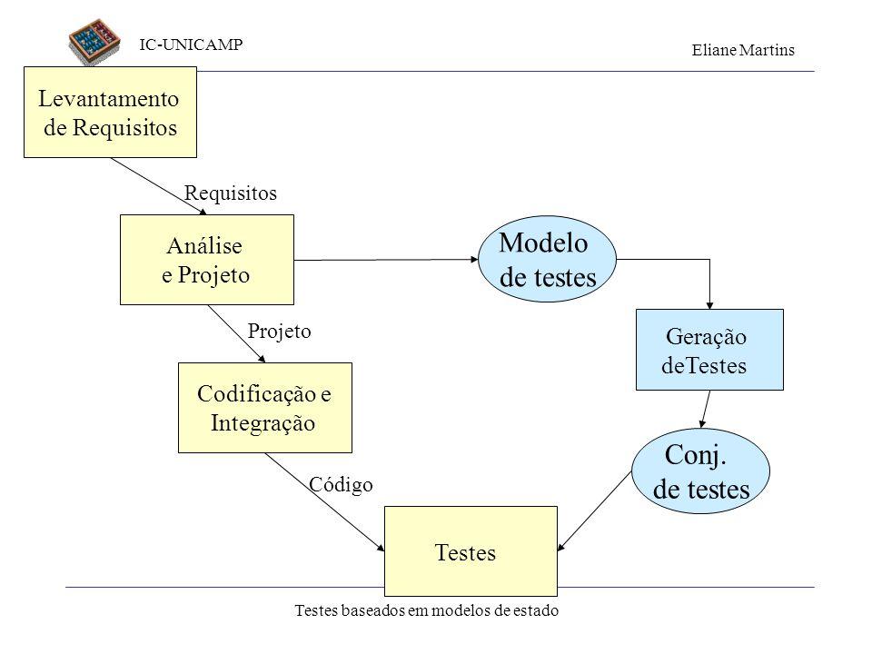 IC-UNICAMP Eliane Martins Testes baseados em modelos de estado Levantamento de Requisitos Análise e Projeto Codificação e Integração Testes Geração de