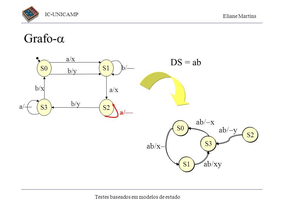 IC-UNICAMP Eliane Martins Testes baseados em modelos de estado Grafo- S1 S3 S2 S0 a/x b/y b/ a/x b/y a/ b/x a/ DS = ab S0 S1 ab/x S3 ab/xy ab/ x S2 ab