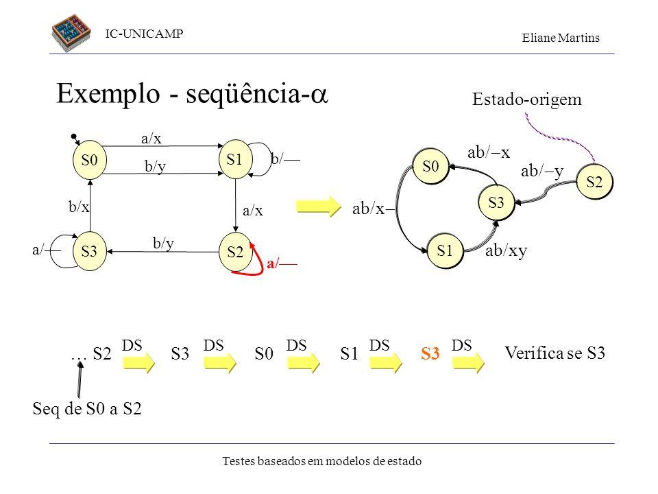 IC-UNICAMP Eliane Martins Testes baseados em modelos de estado Exemplo - seqüência- S1 S3 S2 S0 a/x b/y b/ a/x b/y a/ b/x a/ S0 S1 ab/x S3 ab/xy ab/ x