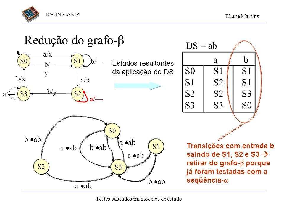 IC-UNICAMP Eliane Martins Testes baseados em modelos de estado Redução do grafo- S1 S3 S2 S0 a/x b/ y b/ a/x b/y a/ b/x a/ DS = ab a b S0S1S1 S1S2S1 S