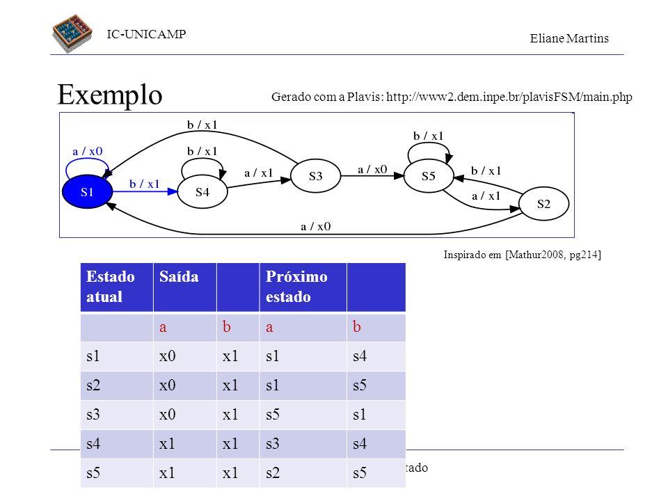 IC-UNICAMP Eliane Martins Testes baseados em modelos de estado Exemplo Estado atual SaídaPróximo estado abab s1x0x1s1s4 s2x0x1s1s5 s3x0x1s5s1 s4x1 s3s