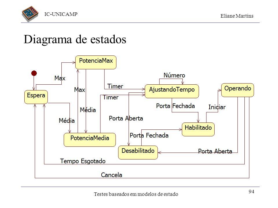 IC-UNICAMP Eliane Martins Testes baseados em modelos de estado Diagrama de estados 94