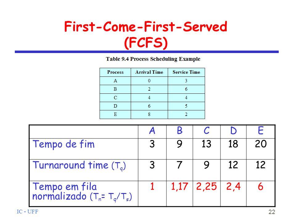 IC - UFF 22 First-Come-First-Served (FCFS) ABCDE Tempo de fim39131820 Turnaround time (T q ) 37912 Tempo em fila normalizado (T n = T q /T s ) 11,172,252,46