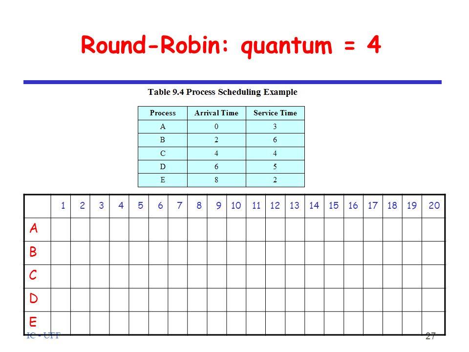 IC - UFF 27 Round-Robin: quantum = 4 1234567891011121314151617181920 A B C D E