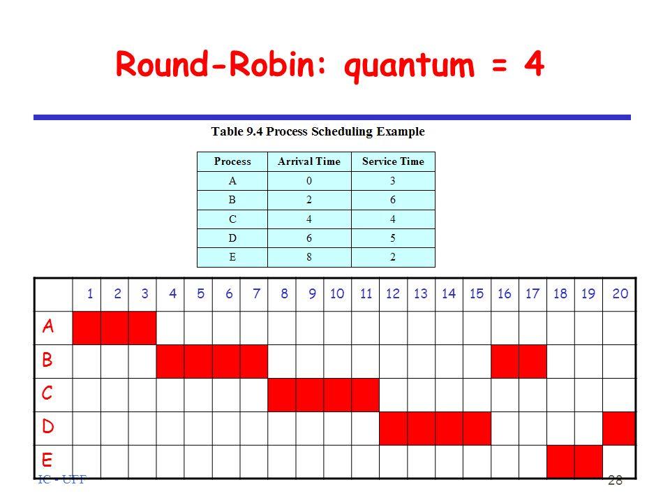 IC - UFF 28 Round-Robin: quantum = 4 1234567891011121314151617181920 A B C D E