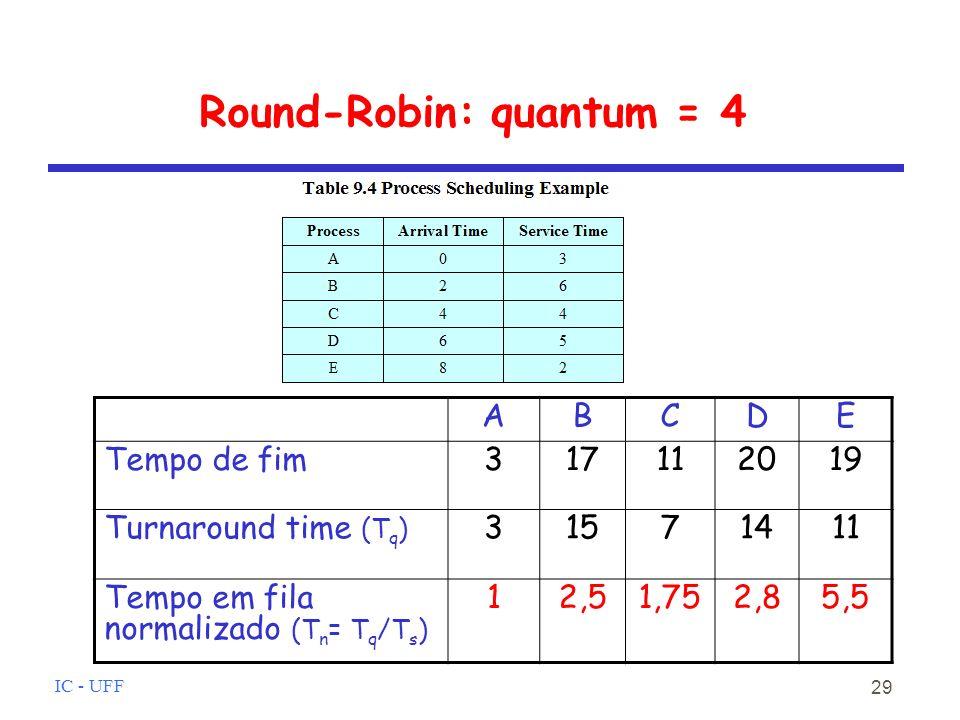 IC - UFF 29 Round-Robin: quantum = 4 ABCDE Tempo de fim317112019 Turnaround time (T q ) 31571411 Tempo em fila normalizado (T n = T q /T s ) 12,51,752,85,5