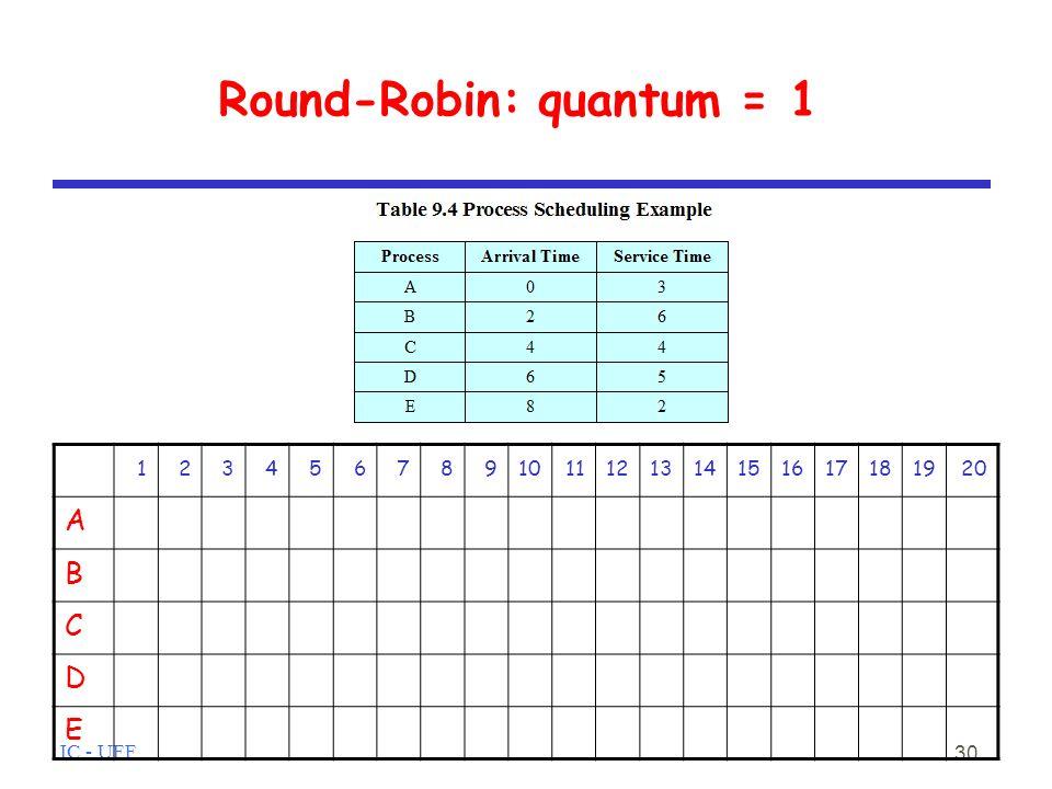 IC - UFF 30 Round-Robin: quantum = 1 1234567891011121314151617181920 A B C D E