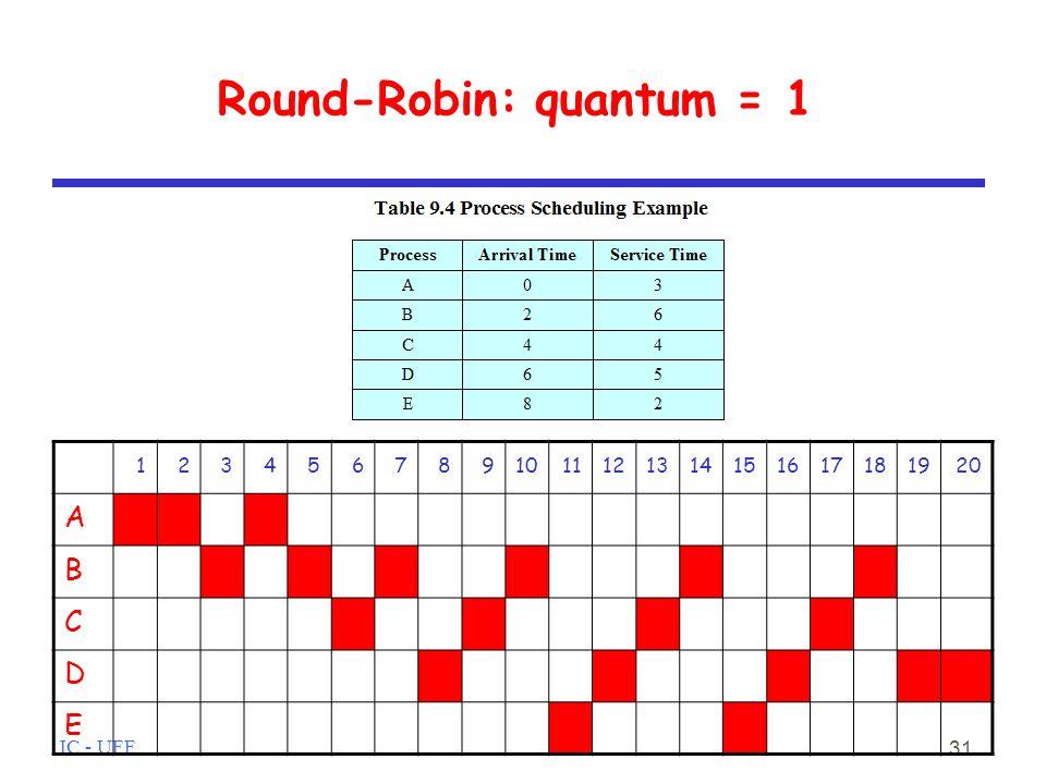 IC - UFF 31 Round-Robin: quantum = 1 1234567891011121314151617181920 A B C D E