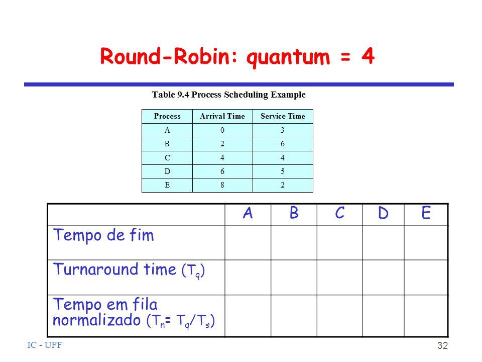 IC - UFF 32 Round-Robin: quantum = 4 ABCDE Tempo de fim Turnaround time (T q ) Tempo em fila normalizado (T n = T q /T s )