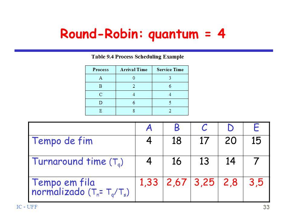 IC - UFF 33 Round-Robin: quantum = 4 ABCDE Tempo de fim418172015 Turnaround time (T q ) 41613147 Tempo em fila normalizado (T n = T q /T s ) 1,332,673,252,83,5