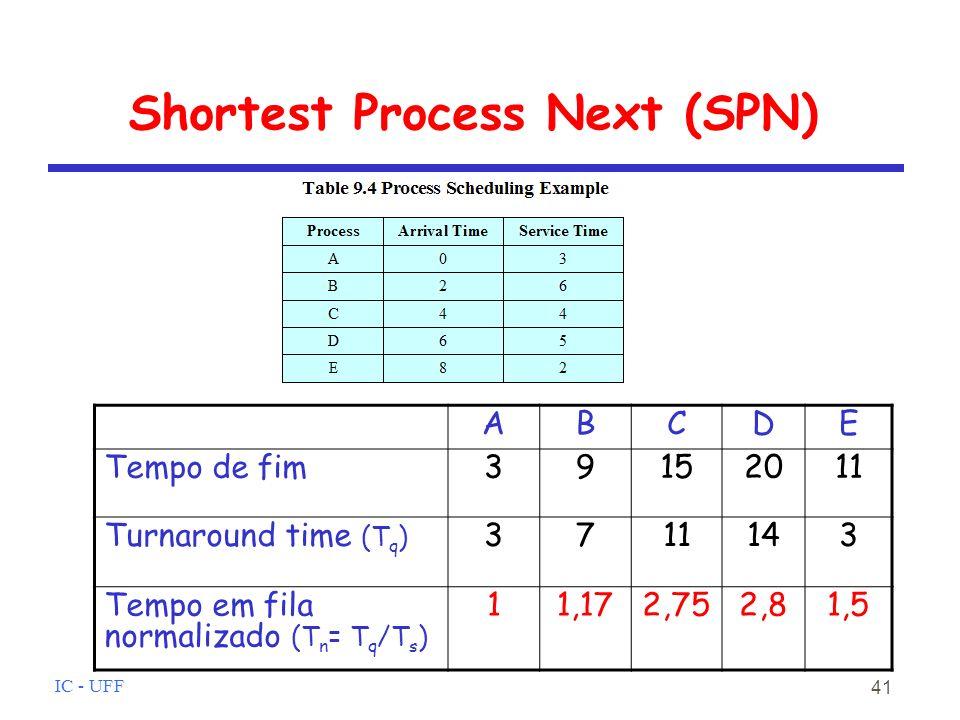 IC - UFF 41 Shortest Process Next (SPN) ABCDE Tempo de fim39152011 Turnaround time (T q ) 3711143 Tempo em fila normalizado (T n = T q /T s ) 11,172,752,81,5