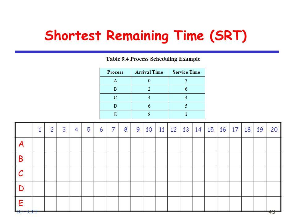 IC - UFF 43 Shortest Remaining Time (SRT) 1234567891011121314151617181920 A B C D E