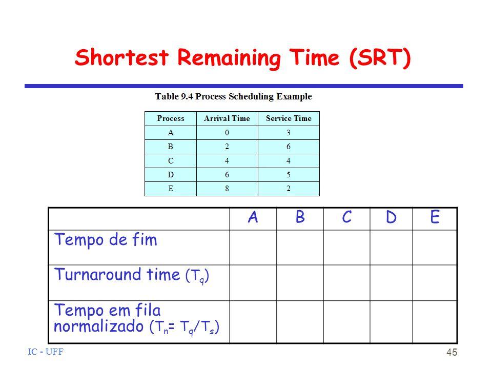 IC - UFF 45 Shortest Remaining Time (SRT) ABCDE Tempo de fim Turnaround time (T q ) Tempo em fila normalizado (T n = T q /T s )