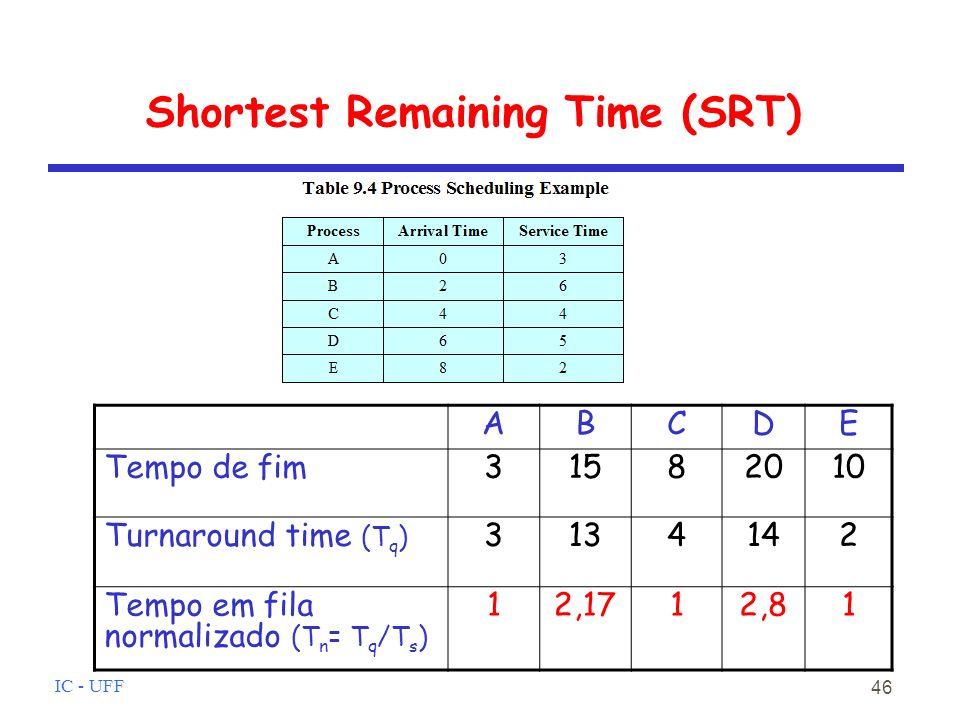 IC - UFF 46 Shortest Remaining Time (SRT) ABCDE Tempo de fim31582010 Turnaround time (T q ) 3134142 Tempo em fila normalizado (T n = T q /T s ) 12,1712,81