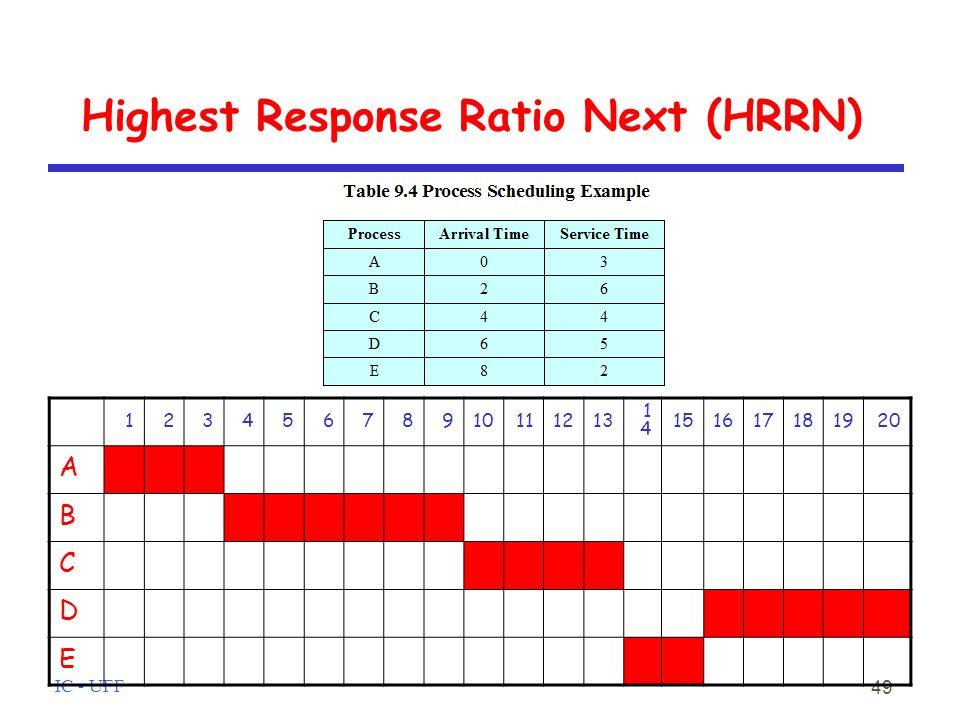 IC - UFF 49 Highest Response Ratio Next (HRRN) 12345678910111213 1414 151617181920 A B C D E
