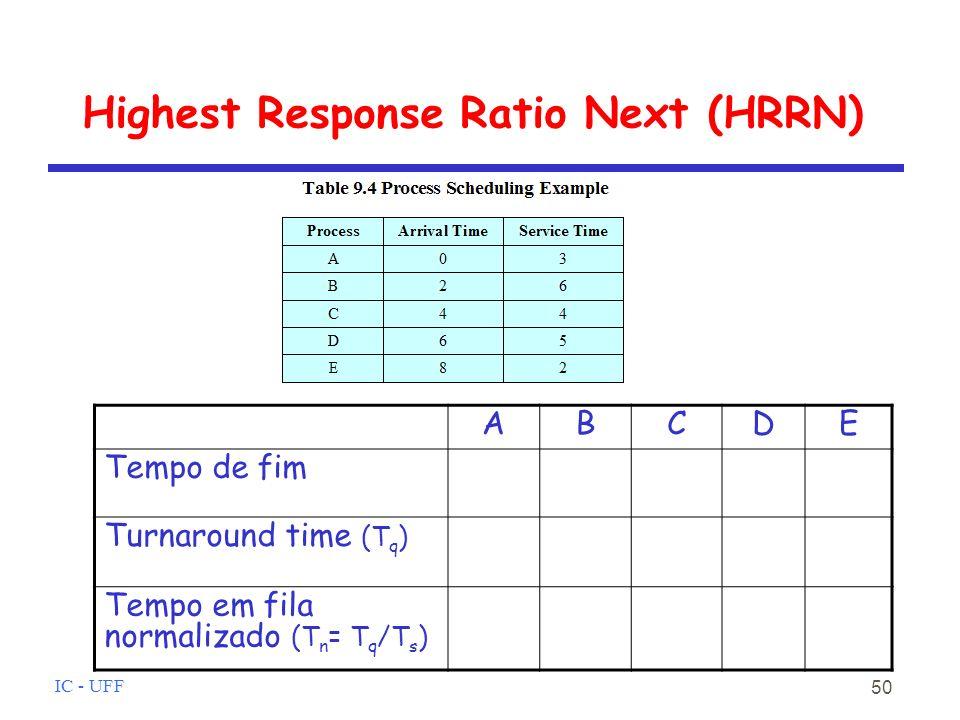 IC - UFF 50 Highest Response Ratio Next (HRRN) ABCDE Tempo de fim Turnaround time (T q ) Tempo em fila normalizado (T n = T q /T s )