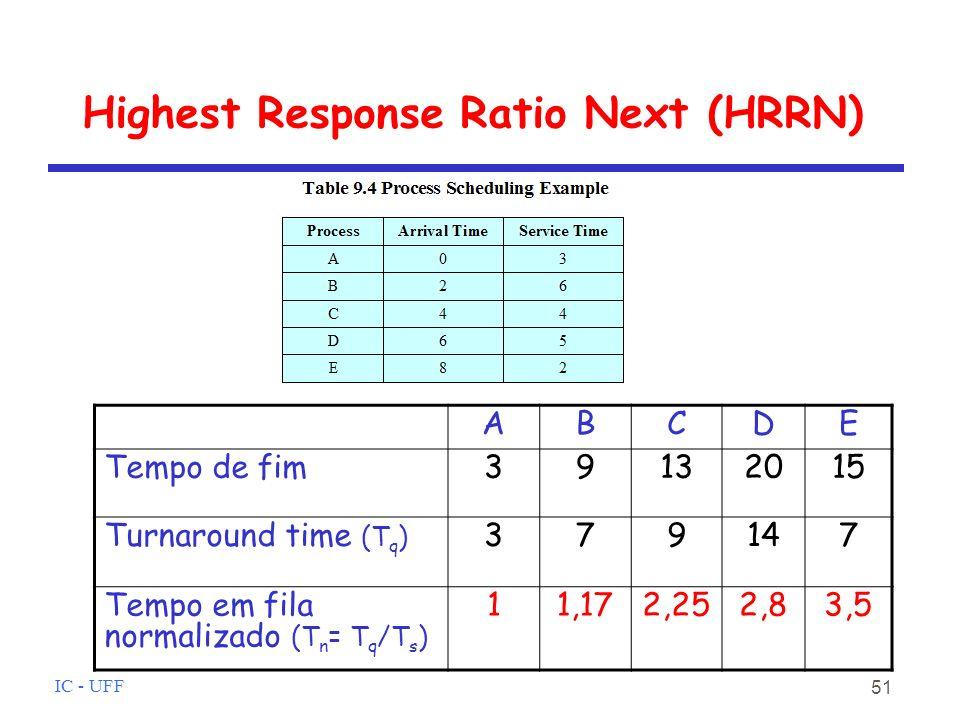 IC - UFF 51 Highest Response Ratio Next (HRRN) ABCDE Tempo de fim39132015 Turnaround time (T q ) 379147 Tempo em fila normalizado (T n = T q /T s ) 11,172,252,83,5