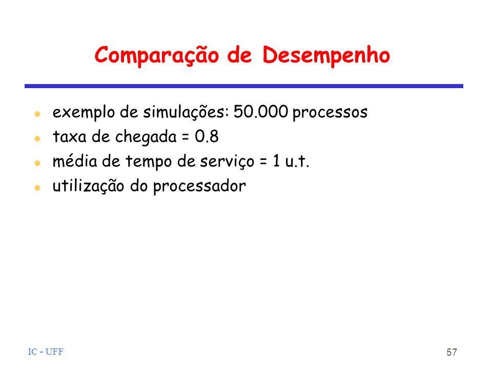 IC - UFF 57 Comparação de Desempenho exemplo de simulações: 50.000 processos taxa de chegada = 0.8 média de tempo de serviço = 1 u.t.