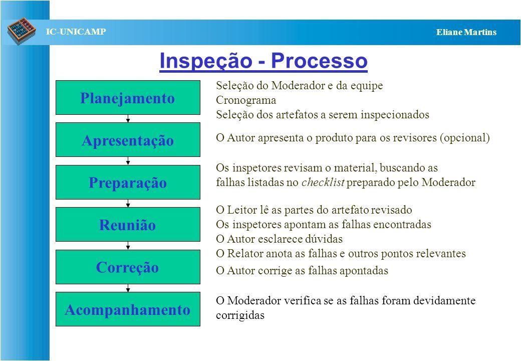 QST112 06/2001 IC-UNICAMP Eliane Martins Inspeção - Processo Planejamento Acompanhamento Apresentação Preparação Reunião Correção Seleção do Moderador