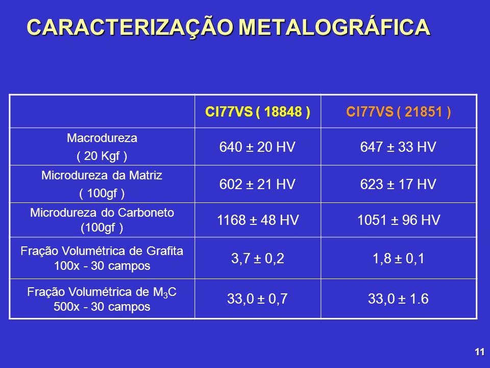 11 CARACTERIZAÇÃO METALOGRÁFICA CI77VS ( 18848 )CI77VS ( 21851 ) Macrodureza ( 20 Kgf ) 640 ± 20 HV647 ± 33 HV Microdureza da Matriz ( 100gf ) 602 ± 2