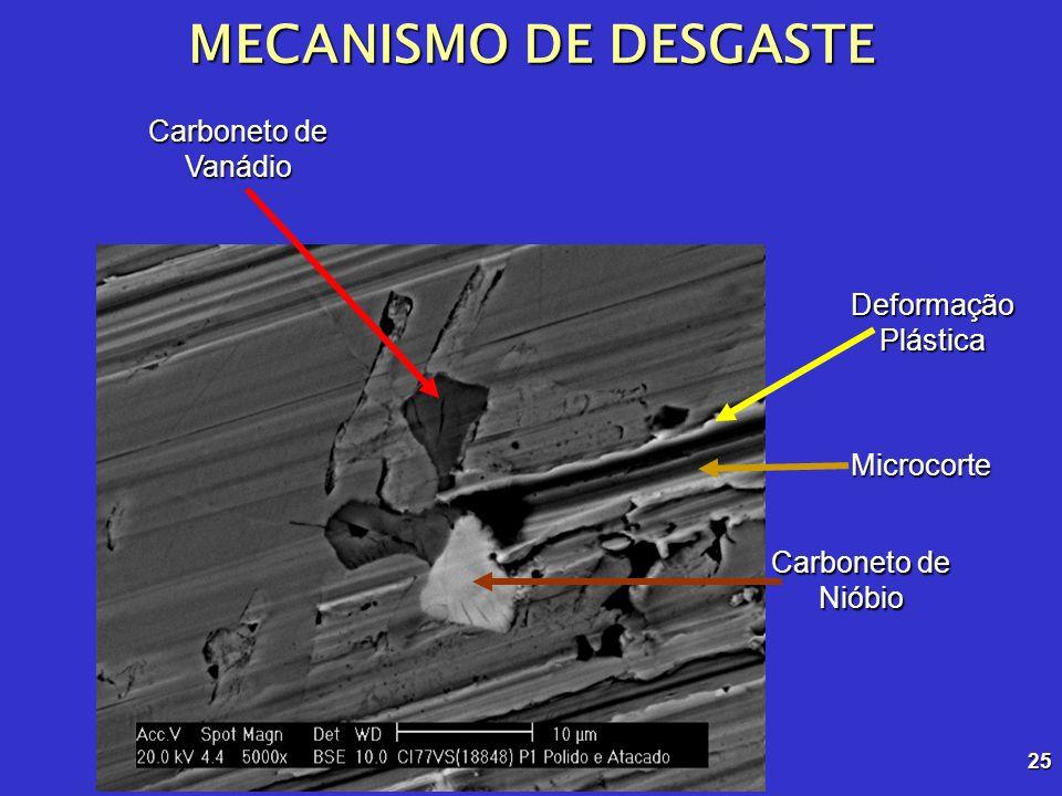 25 Carboneto de Nióbio Carboneto de Vanádio MECANISMO DE DESGASTE Deformação Plástica Microcorte