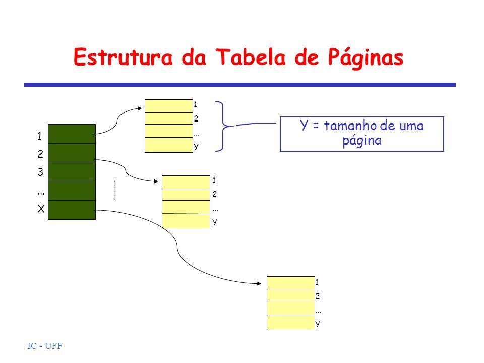 IC - UFF Estrutura da Tabela de Páginas Y = tamanho de uma página 1 2 3... X 1 2... Y 1 2... Y 1 2... Y