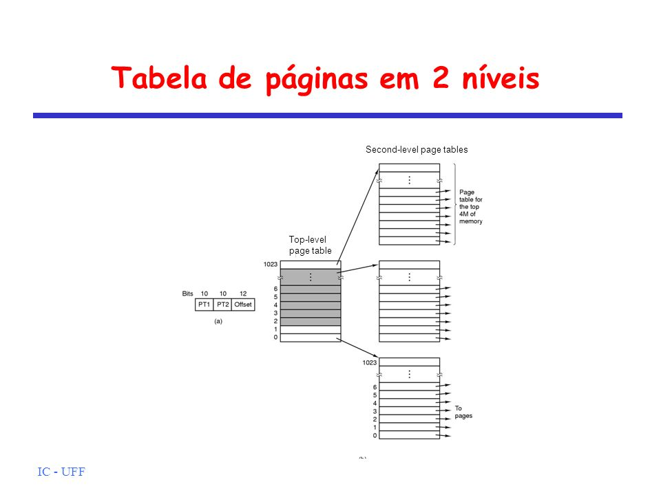 IC - UFF Tabela de páginas em 2 níveis Second-level page tables Top-level page table