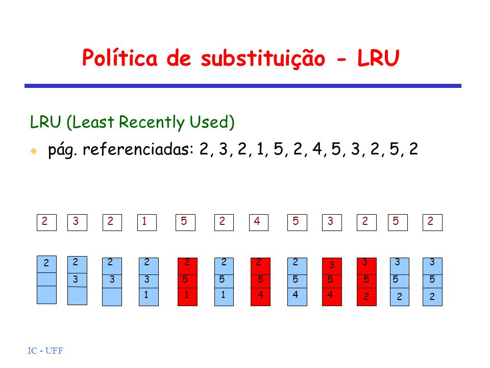 IC - UFF Política de substituição - LRU LRU (Least Recently Used) pág. referenciadas: 2, 3, 2, 1, 5, 2, 4, 5, 3, 2, 5, 2 2 2 3 2 3 1 2 3 2 5 1 2 5 1 2