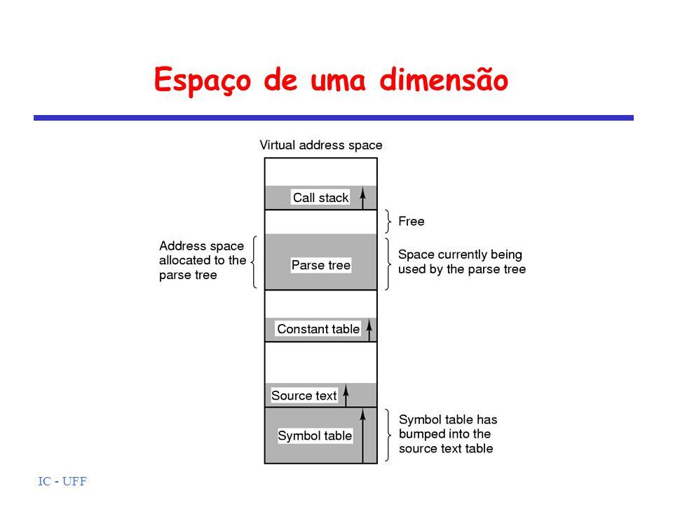 IC - UFF Espaço de uma dimensão