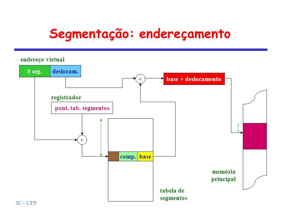 IC - UFF Segmentação: endereçamento pont. tab. segmentos # seg.deslocam. base + deslocamento + endereço virtual tabela de segmentos memória principal