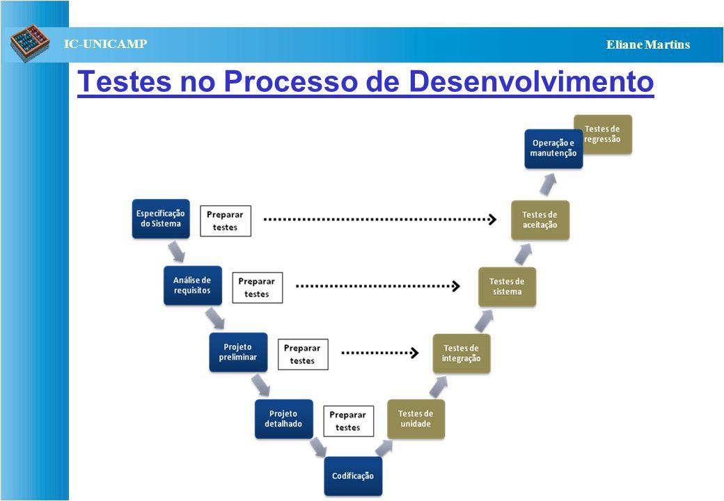QST112 06/2001 IC-UNICAMP Eliane Martins Testes de Sistemas Testes de Sistemas (funcionais) Especificação de Requisitos Funcionais funcionalidades testadas subsistemas integrados Manual do Usuário Testes de Sistemas (qualidade) Especificação de Requisitos de Qualid.
