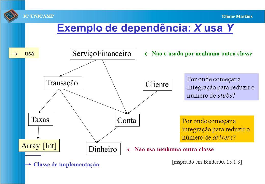 QST112 06/2001 IC-UNICAMP Eliane Martins Exemplo: Diagrama de Classes Cliente Serviço Financeiro Transação Taxas Dinheiro Conta Possui 1..* 0..* Reali