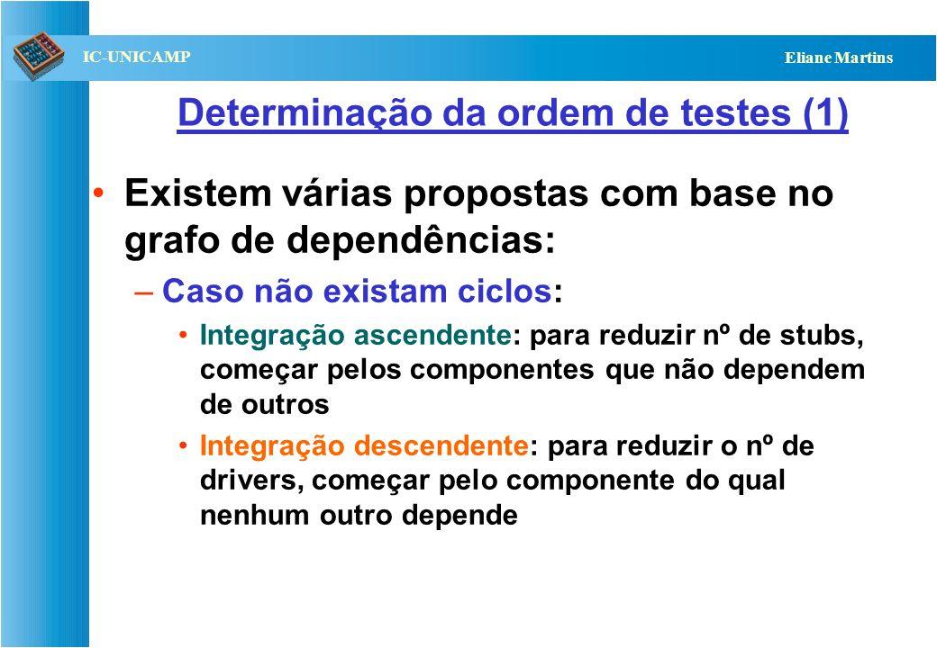 QST112 06/2001 IC-UNICAMP Eliane Martins Exemplo de dependência: X usa Y Cliente ServiçoFinanceiro Transação Taxas Dinheiro Conta [inspirado em Binder