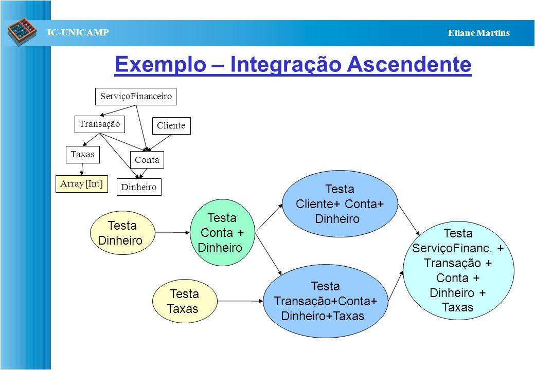 QST112 06/2001 IC-UNICAMP Eliane Martins Determinação da ordem de testes (1) Existem várias propostas com base no grafo de dependências: –Caso não exi
