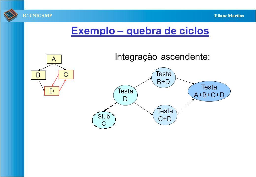 QST112 06/2001 IC-UNICAMP Eliane Martins Determinação da ordem de testes (2) Existem várias propostas com base no grafo de dependências: –Caso existam
