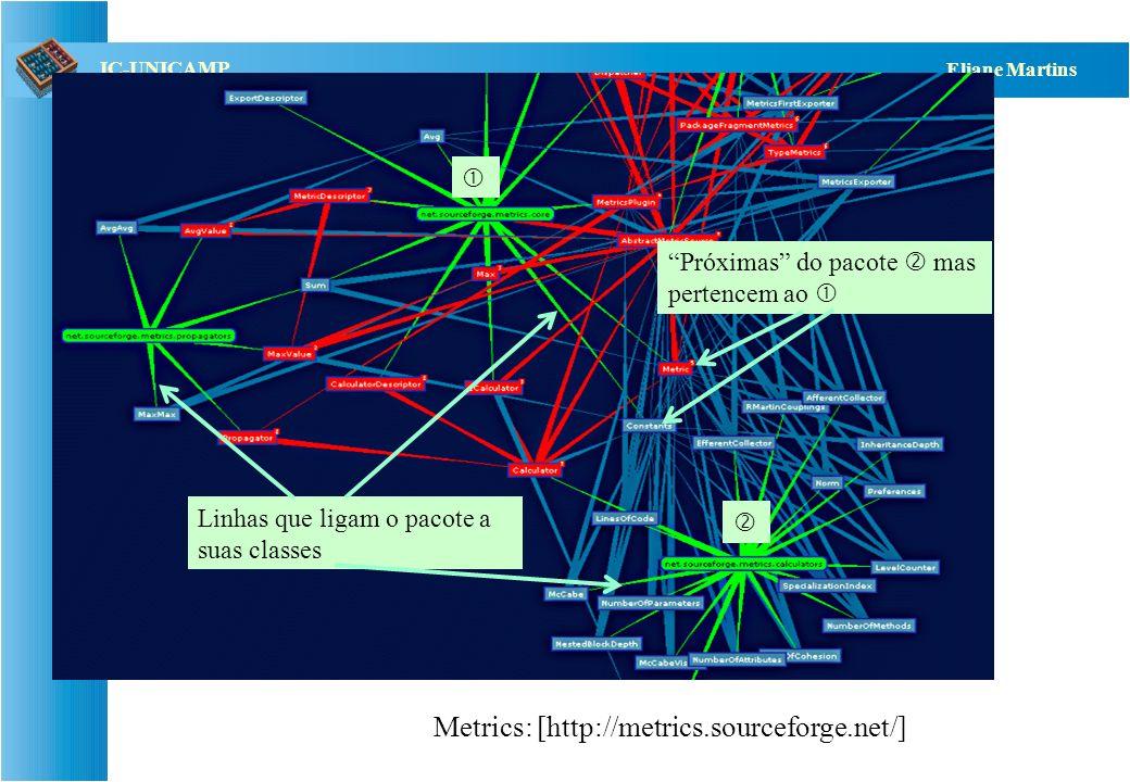 QST112 06/2001 IC-UNICAMP Eliane Martins Análise de dependências Existem ferramentas, como por exemplo: –Class Dependency Analyzer (CDA) http://www.de