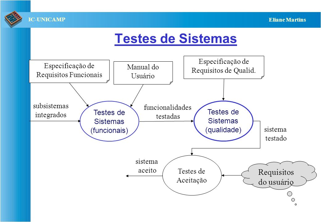 QST112 06/2001 IC-UNICAMP Eliane Martins Próximas do pacote mas pertencem ao Metrics: [http://metrics.sourceforge.net/] Linhas que ligam o pacote a su