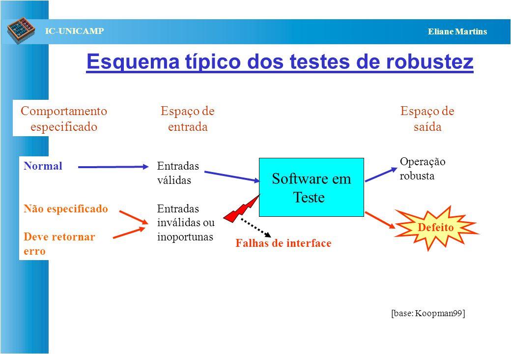 QST112 06/2001 IC-UNICAMP Eliane Martins Injeção de falhas O que é –Técnica de validação de software que consiste em observar o funcionamento de um si