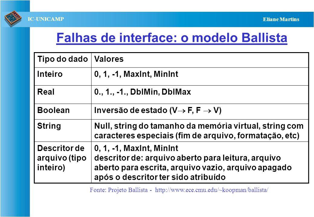 QST112 06/2001 IC-UNICAMP Eliane Martins Esquema típico dos testes de robustez Comportamento especificado Espaço de entrada Software em Teste Espaço d