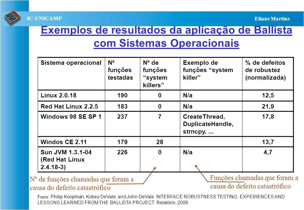 QST112 06/2001 IC-UNICAMP Eliane Martins Exemplo de falhas de interface – modelo Ballista API: write(int filedesc, const void *buffer, size_t nbytes)