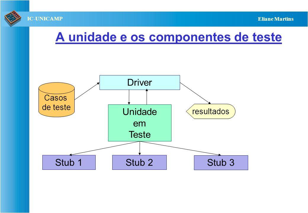QST112 06/2001 IC-UNICAMP Eliane Martins Determinação da ordem de testes (2) Existem várias propostas com base no grafo de dependências: –Caso existam ciclos componentes fortemente acoplados Uma opção: refatore sua arquitetura, para evitar os ciclos, ou Quebre os ciclos: –As propostas variam de acordo com a forma de quebrar os ciclos –Ex.: em OO remover uma associação (herança e agregação não são quebráveis) Quebra da dependência construção de stubs