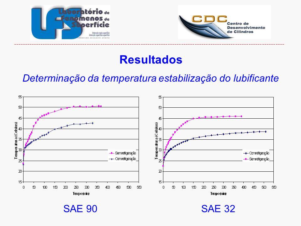 Determinação da temperatura estabilização do lubificante Resultados SAE 90SAE 32 ---------------------------------------------------------------------