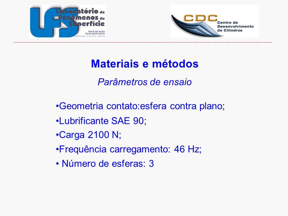 Materiais e métodos Parâmetros de ensaio Geometria contato:esfera contra plano; Lubrificante SAE 90; Carga 2100 N; Frequência carregamento: 46 Hz; ---