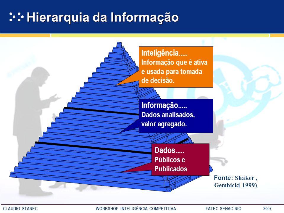 20 CLAUDIO STAREC WORKSHOP INTELIGÊNCIA COMPETITIVA FATEC SENAC RIO 2007 A riqueza da informação gera a pobreza da atenção. Shapiro (Economia da Infor
